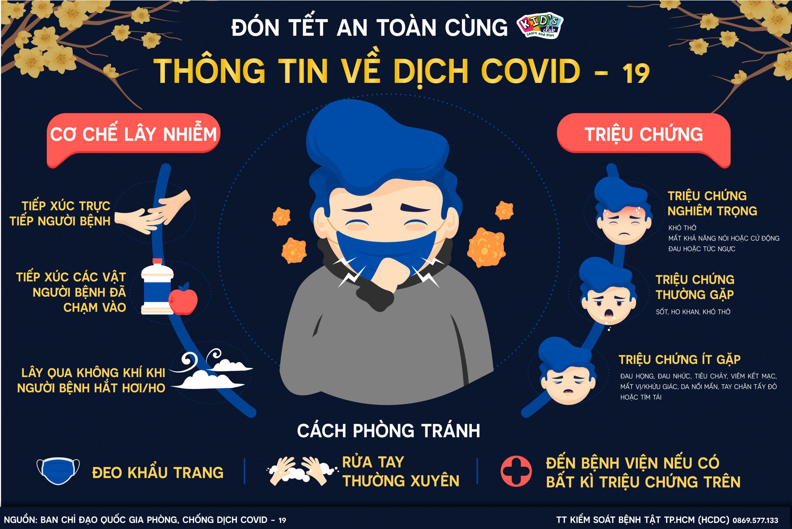 THÔNG TIN VỀ DỊCH COVID – 19